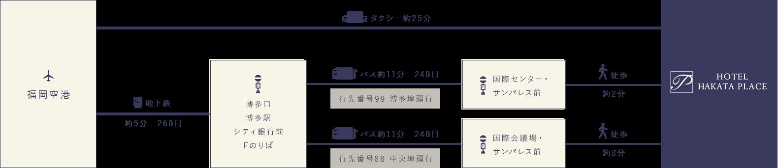 福岡空港からお越しのお客さま